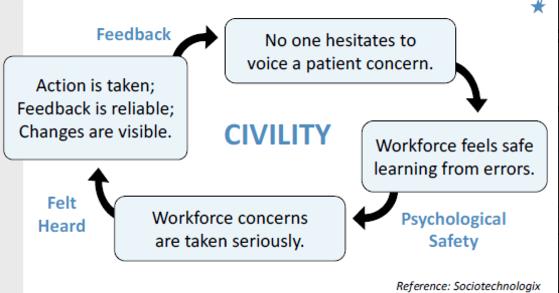 civility flow chart
